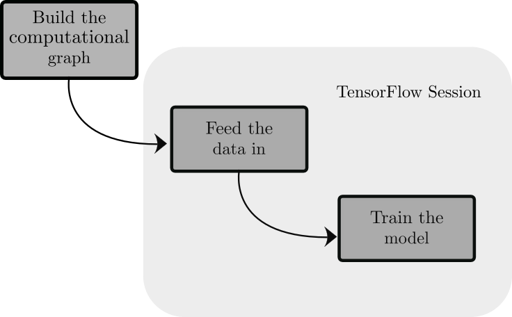 Building your first Neural Network with TensorFlow - DLBT